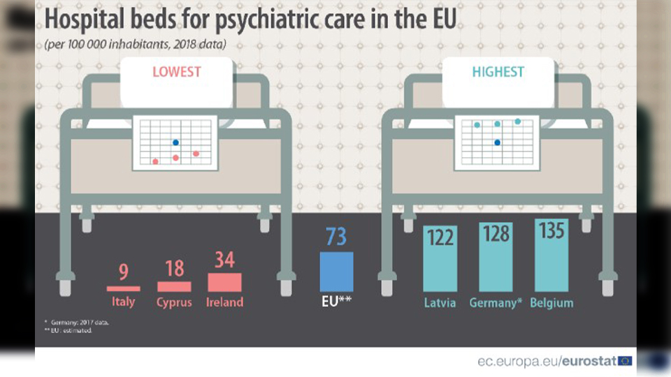 Alarming graphic shows Ireland has the 3rd lowest number of psychiatric beds in the entire EU